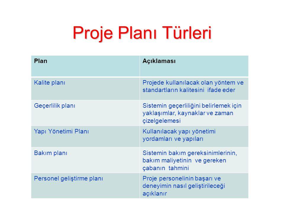 Proje Planı Türleri Plan Açıklaması Kalite planı