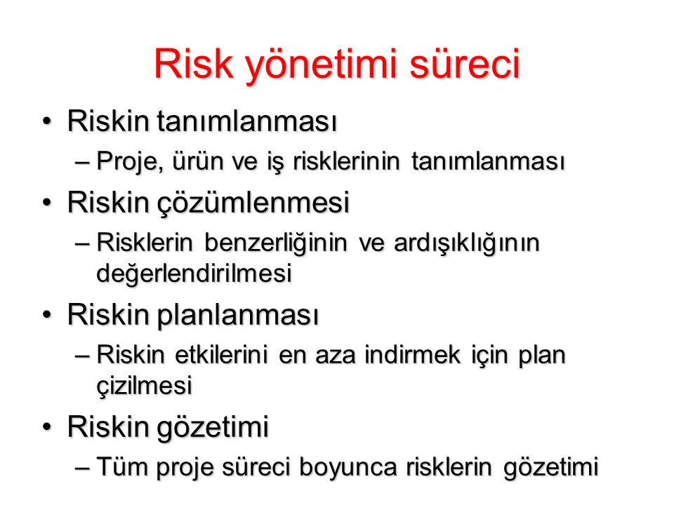 Risk yönetimi süreci Riskin tanımlanması Riskin çözümlenmesi