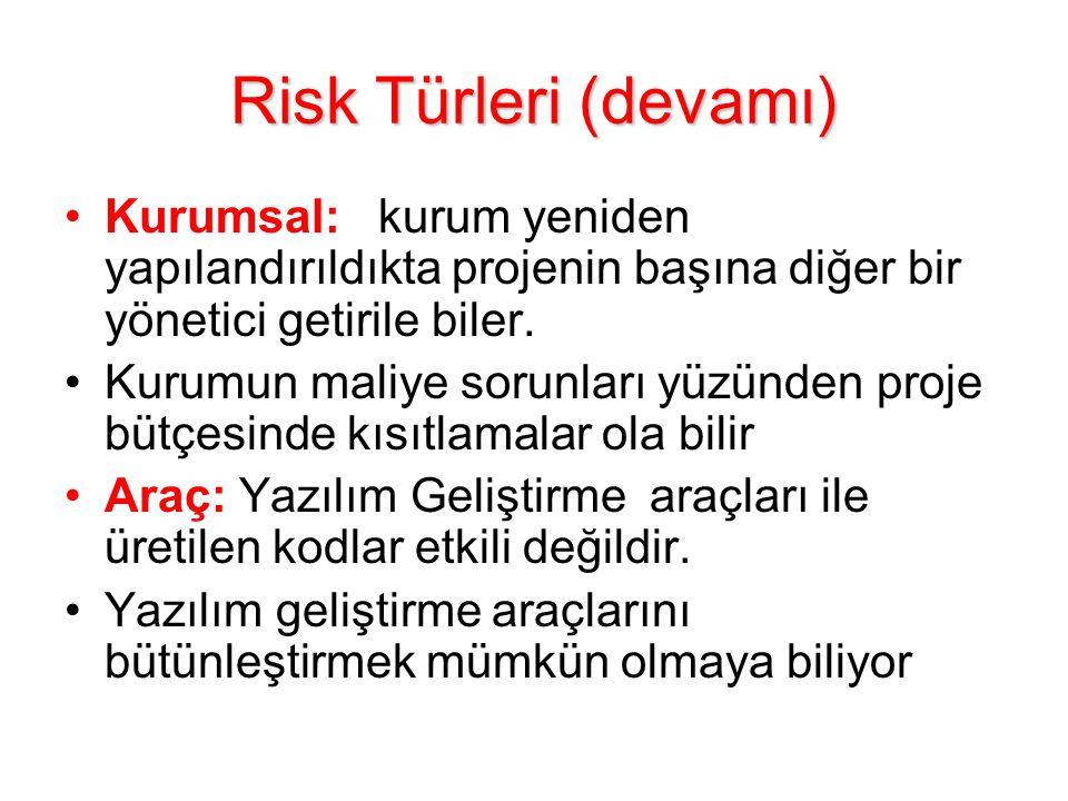 Risk Türleri (devamı) Kurumsal: kurum yeniden yapılandırıldıkta projenin başına diğer bir yönetici getirile biler.