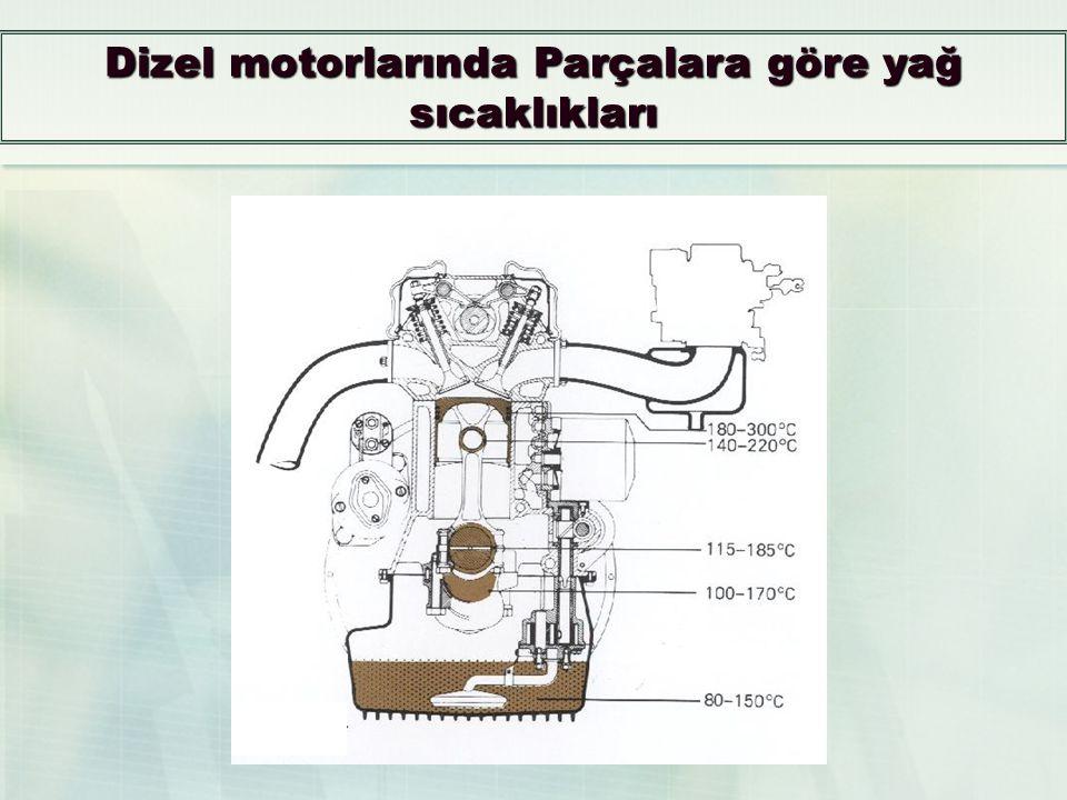 Dizel motorlarında Parçalara göre yağ sıcaklıkları