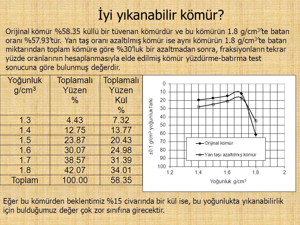 İyi yıkanabilir kömür Yoğunluk g/cm3 Toplamalı Yüzen %