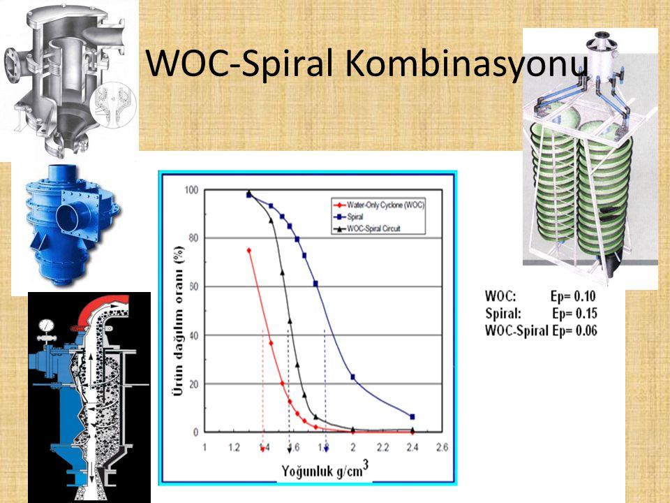 WOC-Spiral Kombinasyonu