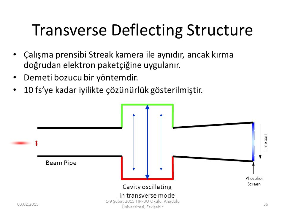 Transverse Deflecting Structure