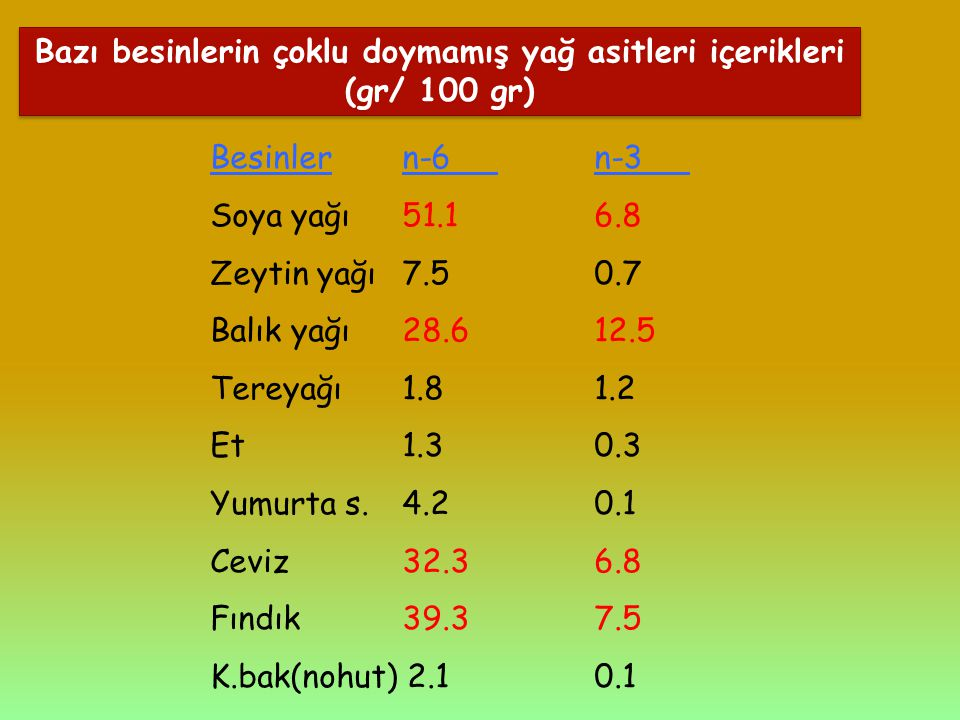 Bazı besinlerin çoklu doymamış yağ asitleri içerikleri (gr/ 100 gr)