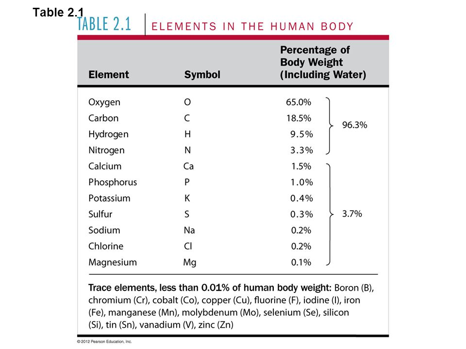 Table 2.1 Table 2.1 Elements In the Human Body 26