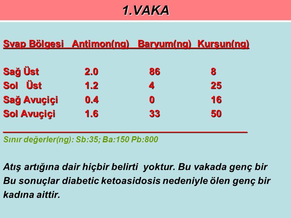 1.VAKA Svap Bölgesi Antimon(ng) Baryum(ng) Kurşun(ng) Sağ Üst 2.0 86 8