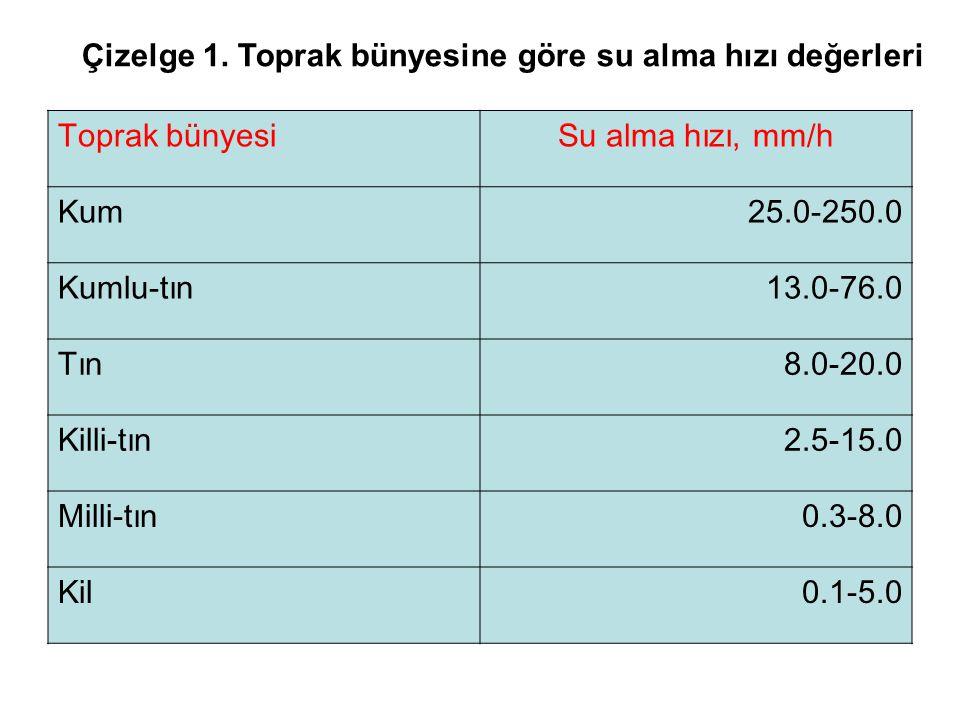 Çizelge 1. Toprak bünyesine göre su alma hızı değerleri