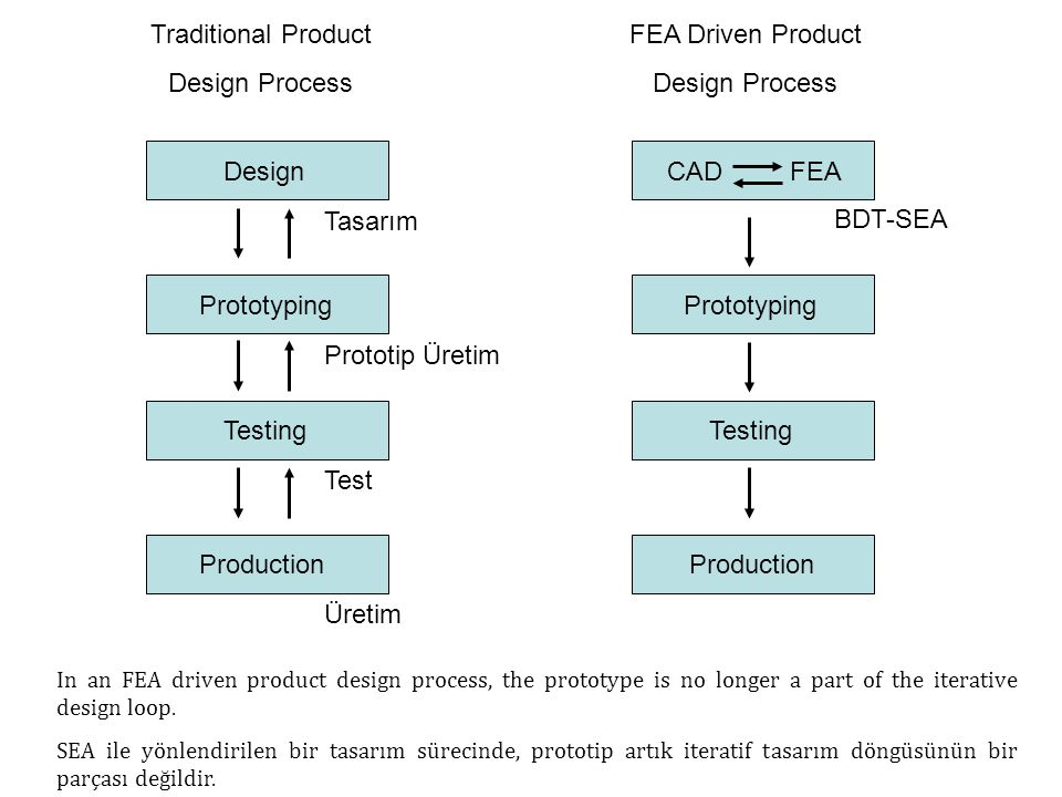 Traditional Product Design Process Design Prototyping Testing