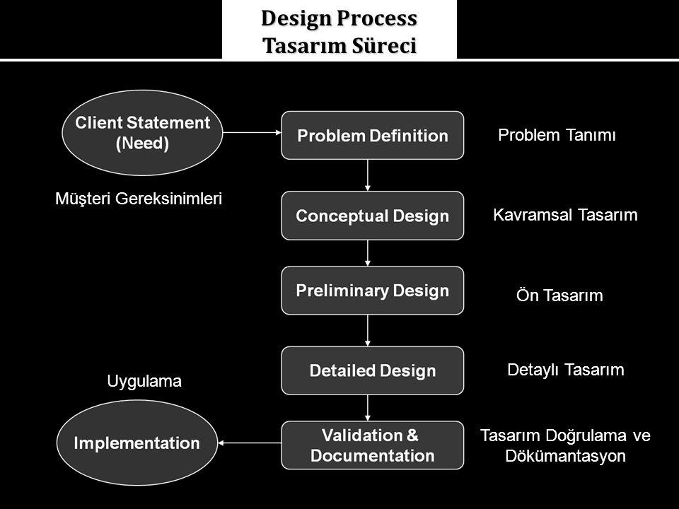 Design Process Tasarım Süreci