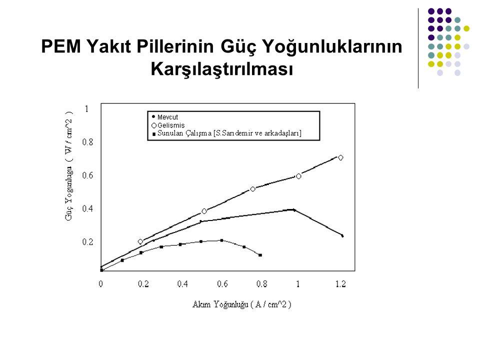 PEM Yakıt Pillerinin Güç Yoğunluklarının Karşılaştırılması