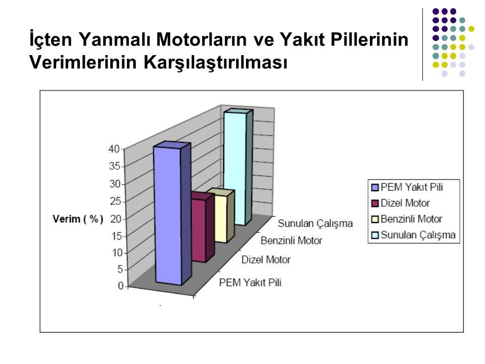 İçten Yanmalı Motorların ve Yakıt Pillerinin Verimlerinin Karşılaştırılması