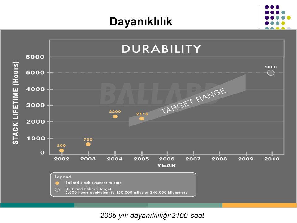 2005 yılı dayanıklılığı:2100 saat