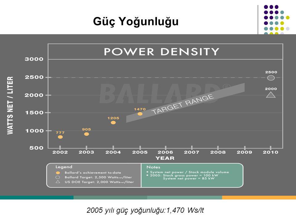 2005 yılı güç yoğunluğu:1,470 Ws/lt