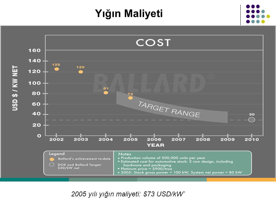 2005 yılı yığın maliyeti: $73 USD/kW'
