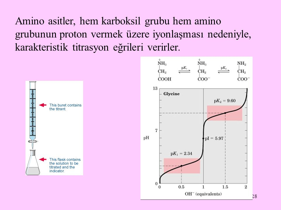 Amino asitler, hem karboksil grubu hem amino grubunun proton vermek üzere iyonlaşması nedeniyle, karakteristik titrasyon eğrileri verirler.