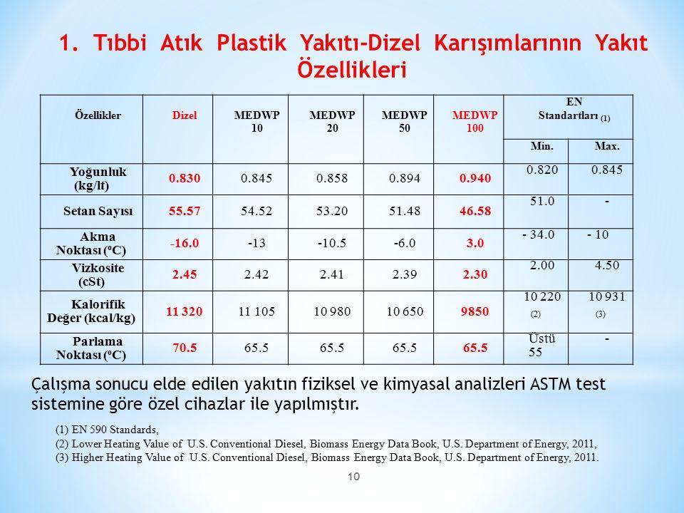 1. Tıbbi Atık Plastik Yakıtı-Dizel Karışımlarının Yakıt Özellikleri