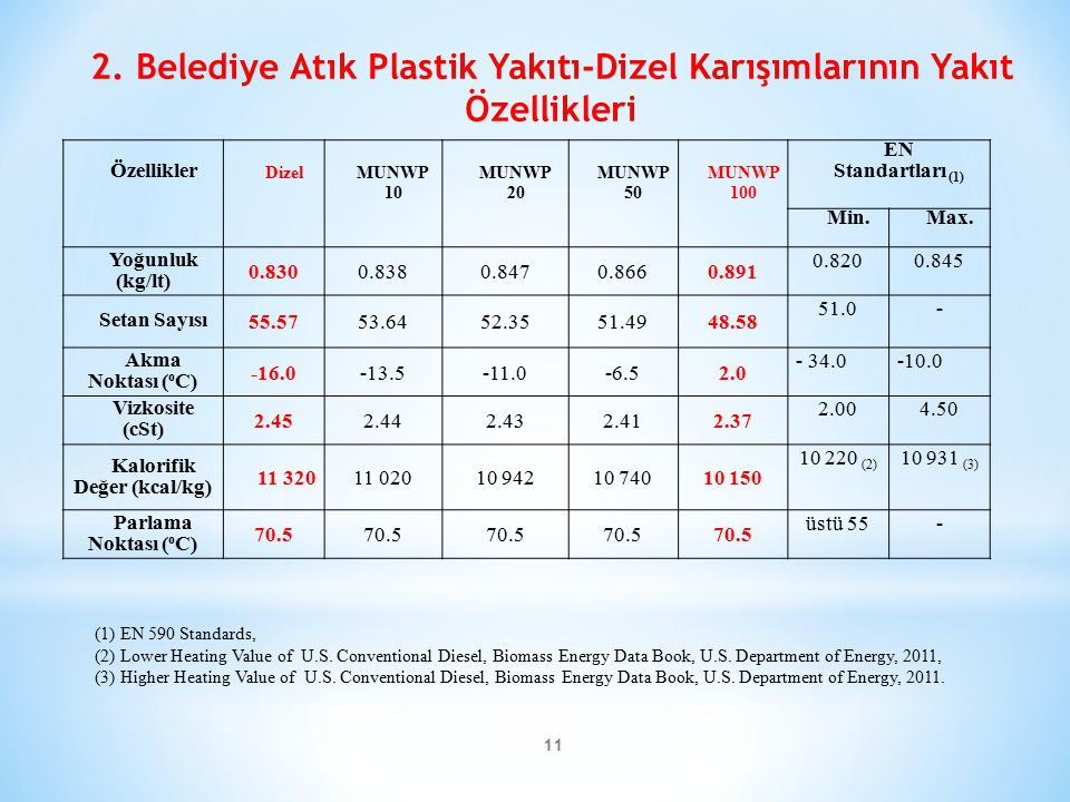 2. Belediye Atık Plastik Yakıtı-Dizel Karışımlarının Yakıt Özellikleri