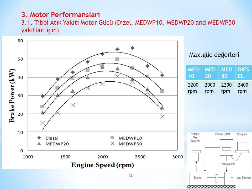 3. Motor Performansları 3.1. Tıbbi Atık Yakıtı Motor Gücü (Dizel, MEDWP10, MEDWP20 and MEDWP50 yakıtları için)
