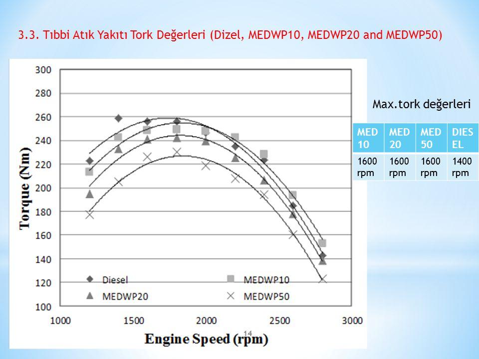 3.3. Tıbbi Atık Yakıtı Tork Değerleri (Dizel, MEDWP10, MEDWP20 and MEDWP50)