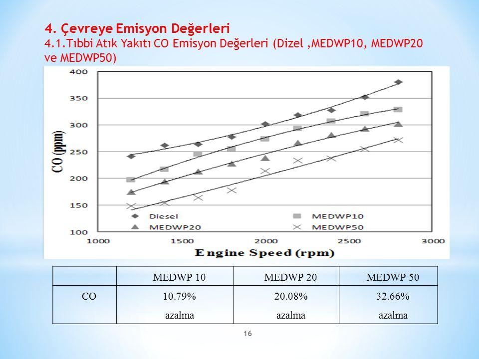 4. Çevreye Emisyon Değerleri