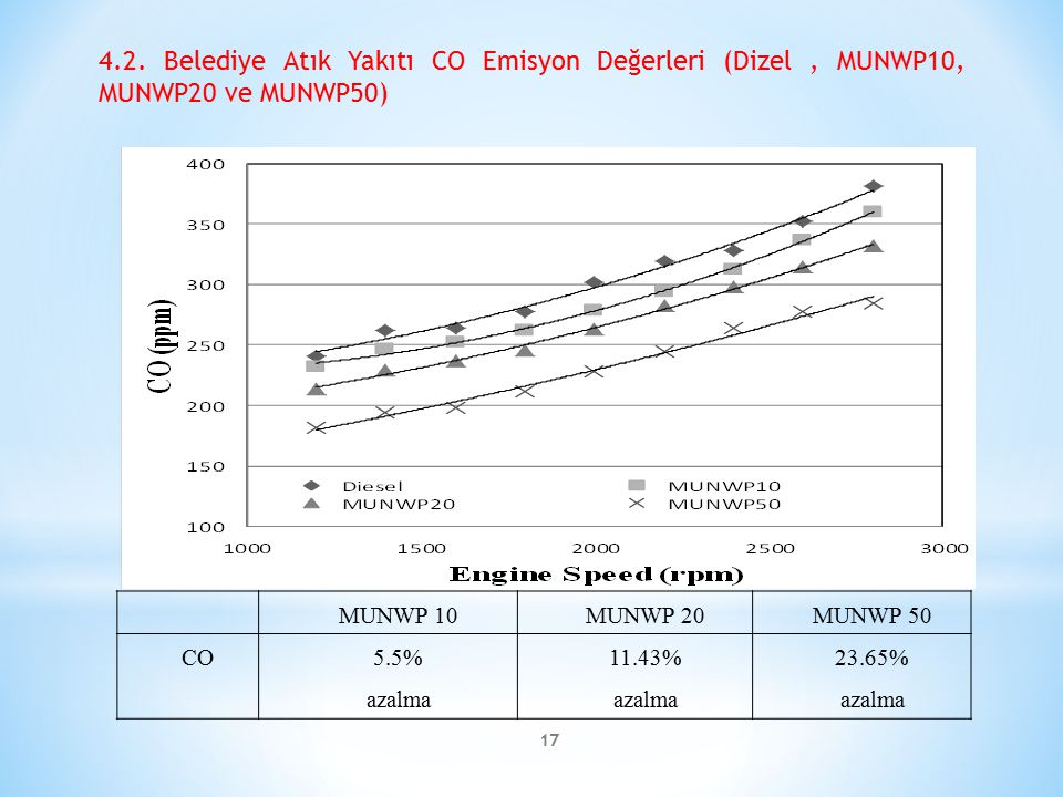 4.2. Belediye Atık Yakıtı CO Emisyon Değerleri (Dizel , MUNWP10, MUNWP20 ve MUNWP50)