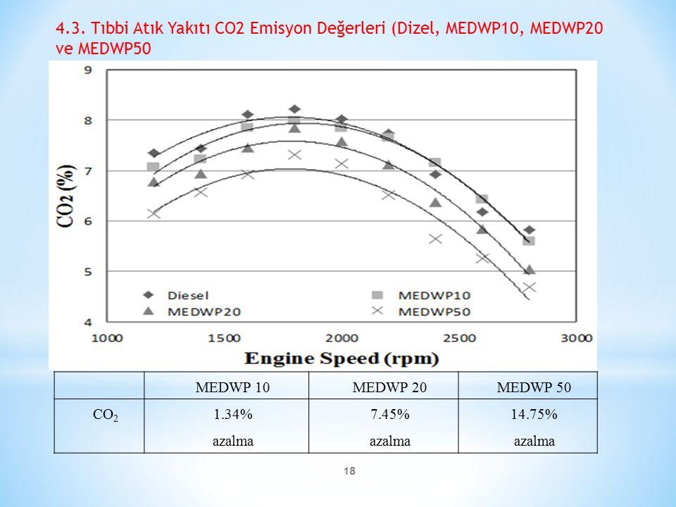 4.3. Tıbbi Atık Yakıtı CO2 Emisyon Değerleri (Dizel, MEDWP10, MEDWP20 ve MEDWP50
