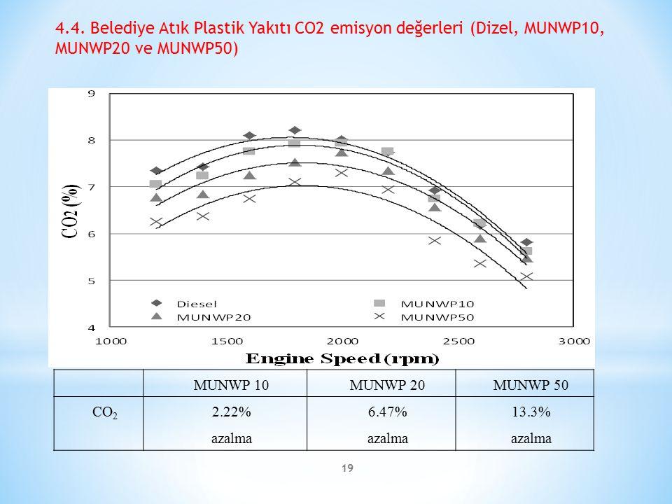 4.4. Belediye Atık Plastik Yakıtı CO2 emisyon değerleri (Dizel, MUNWP10, MUNWP20 ve MUNWP50)
