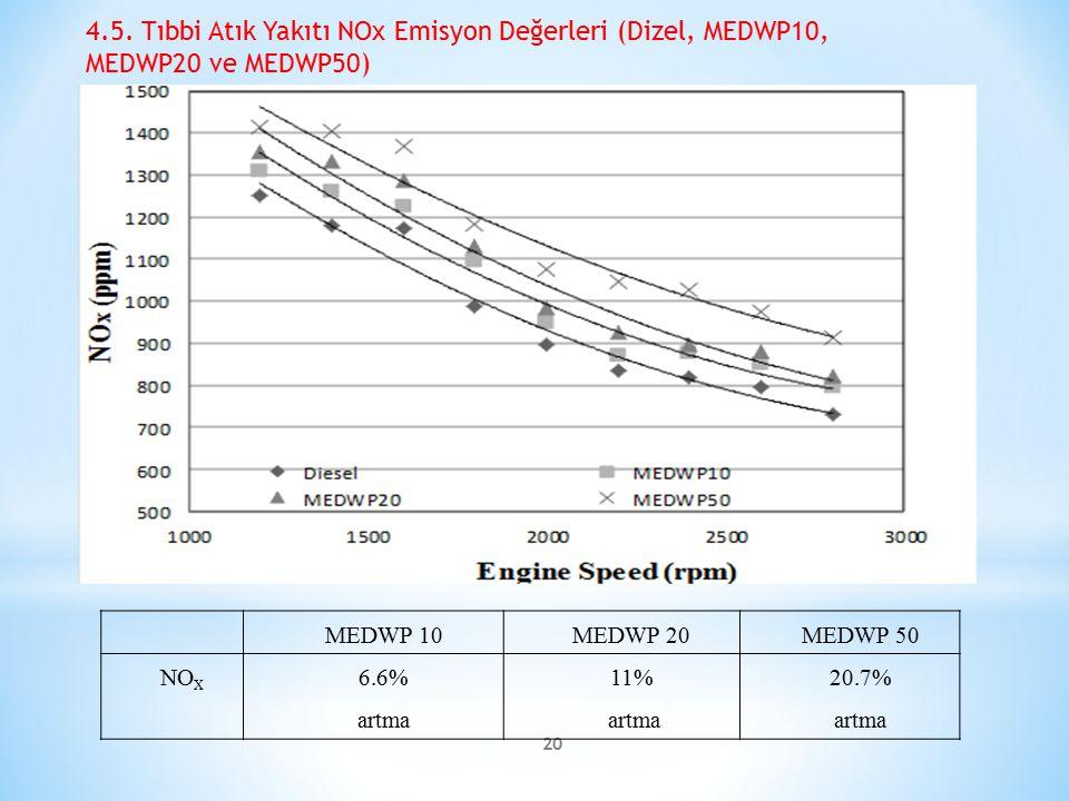 4.5. Tıbbi Atık Yakıtı NOx Emisyon Değerleri (Dizel, MEDWP10, MEDWP20 ve MEDWP50)