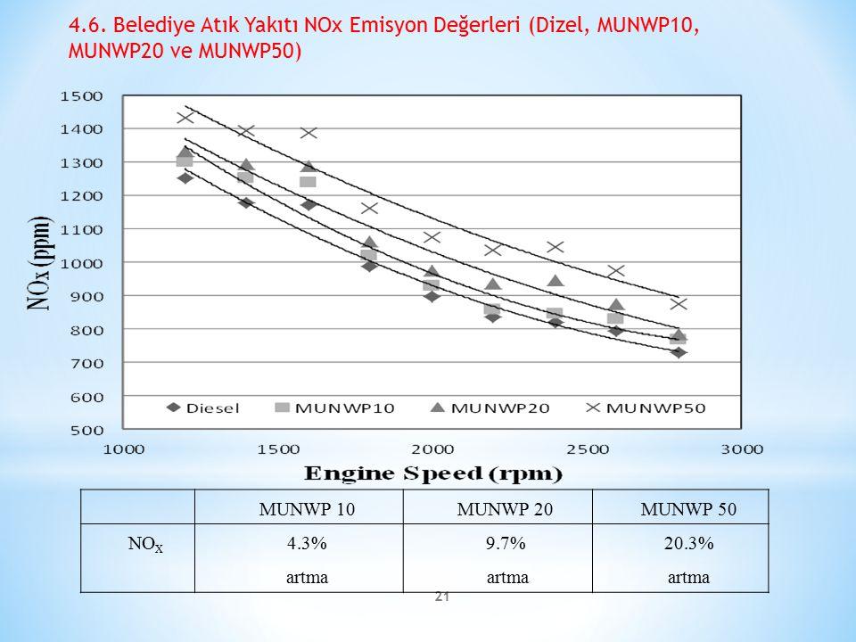 4.6. Belediye Atık Yakıtı NOx Emisyon Değerleri (Dizel, MUNWP10, MUNWP20 ve MUNWP50)
