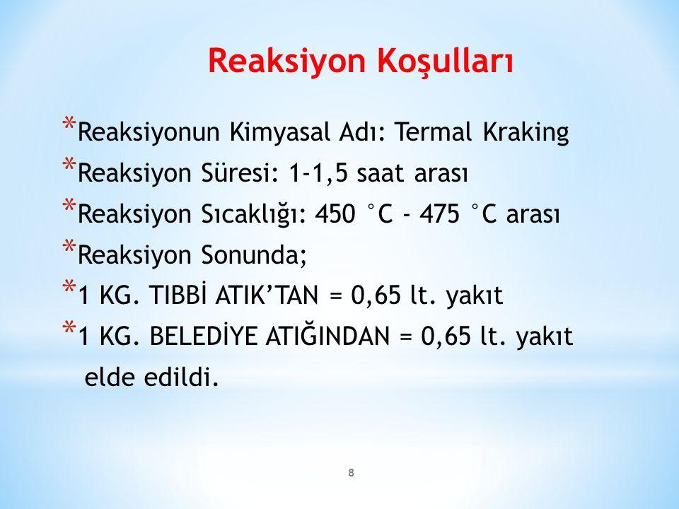 Reaksiyon Koşulları Reaksiyonun Kimyasal Adı: Termal Kraking