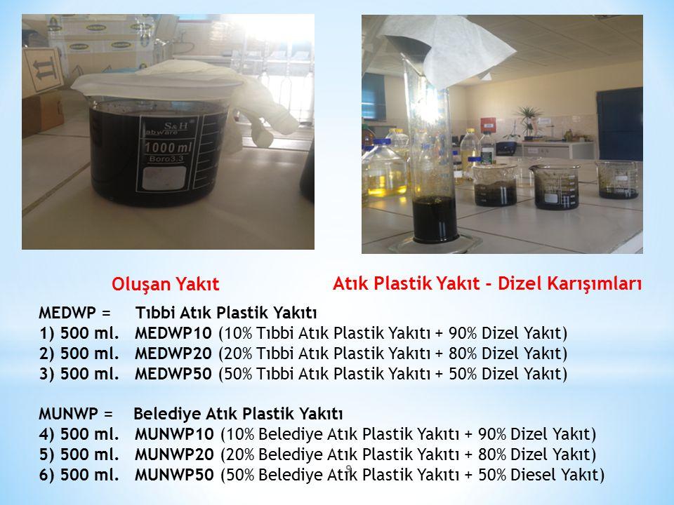 Atık Plastik Yakıt - Dizel Karışımları