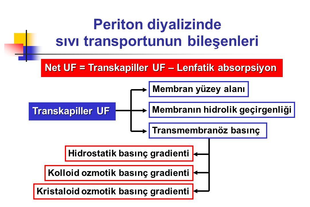Periton diyalizinde sıvı transportunun bileşenleri