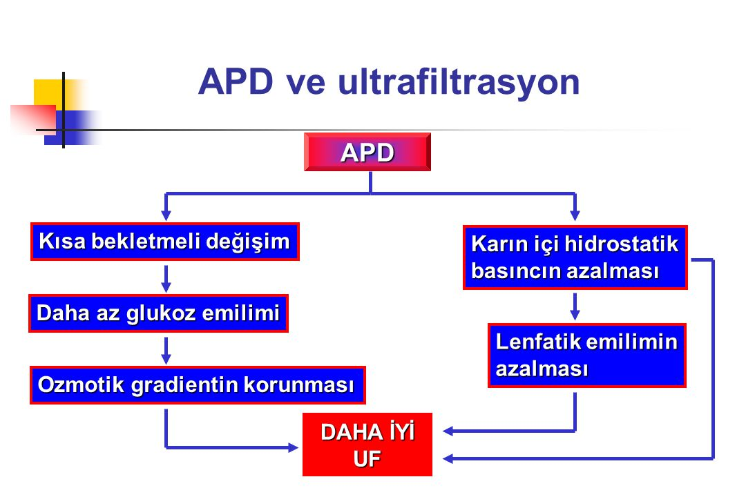 APD ve ultrafiltrasyon