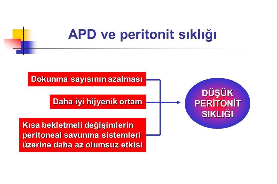 APD ve peritonit sıklığı