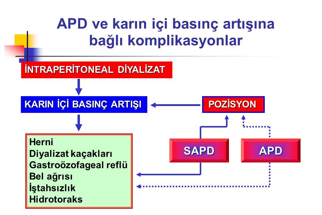 APD ve karın içi basınç artışına bağlı komplikasyonlar