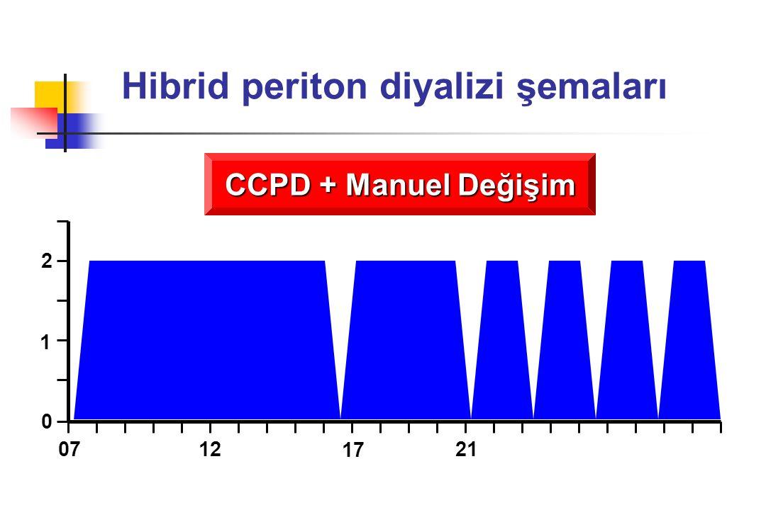 Hibrid periton diyalizi şemaları