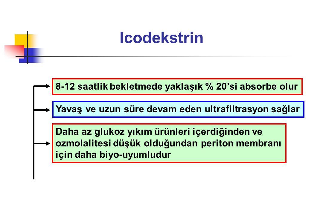 Icodekstrin 8-12 saatlik bekletmede yaklaşık % 20'si absorbe olur