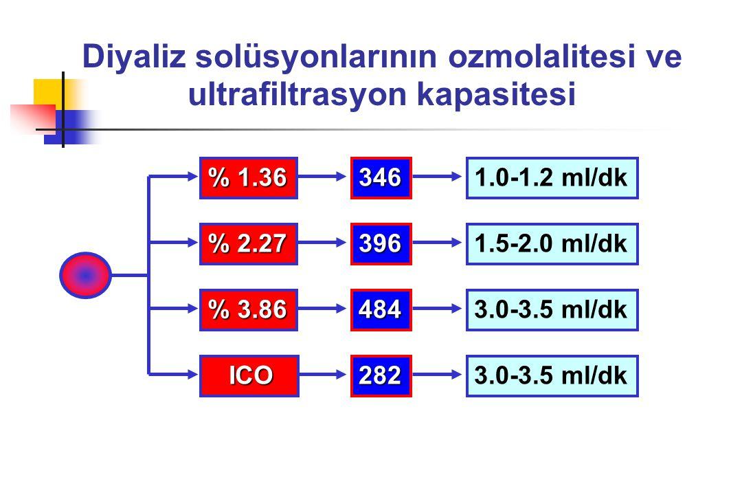 Diyaliz solüsyonlarının ozmolalitesi ve ultrafiltrasyon kapasitesi