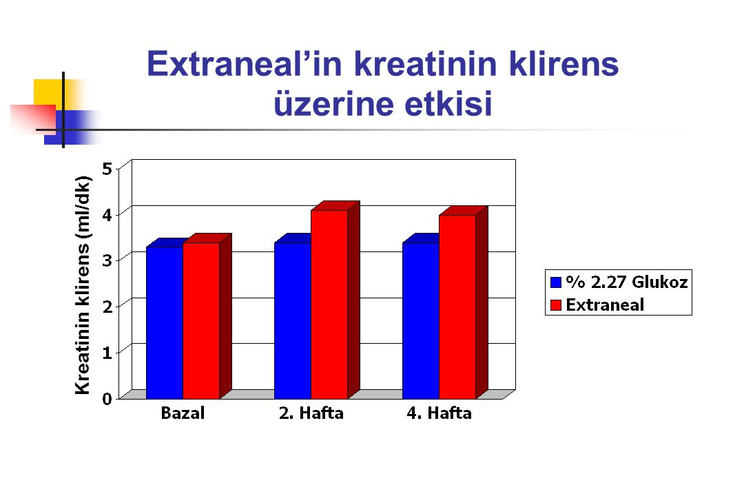 Extraneal'in kreatinin klirens üzerine etkisi