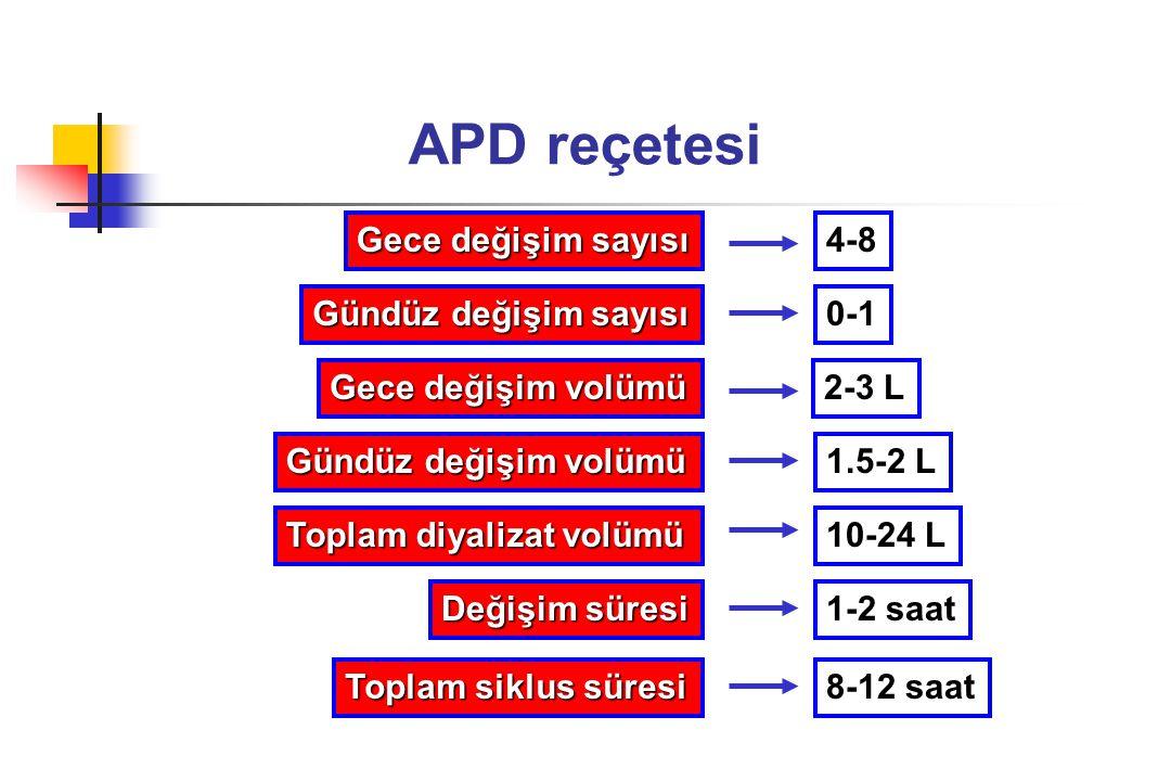 APD reçetesi Gece değişim sayısı 4-8 Gündüz değişim sayısı 0-1