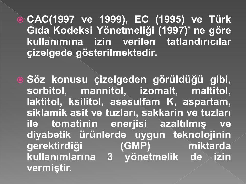CAC(1997 ve 1999), EC (1995) ve Türk Gıda Kodeksi Yönetmeliği (1997)' ne göre kullanımına izin verilen tatlandırıcılar çizelgede gösterilmektedir.