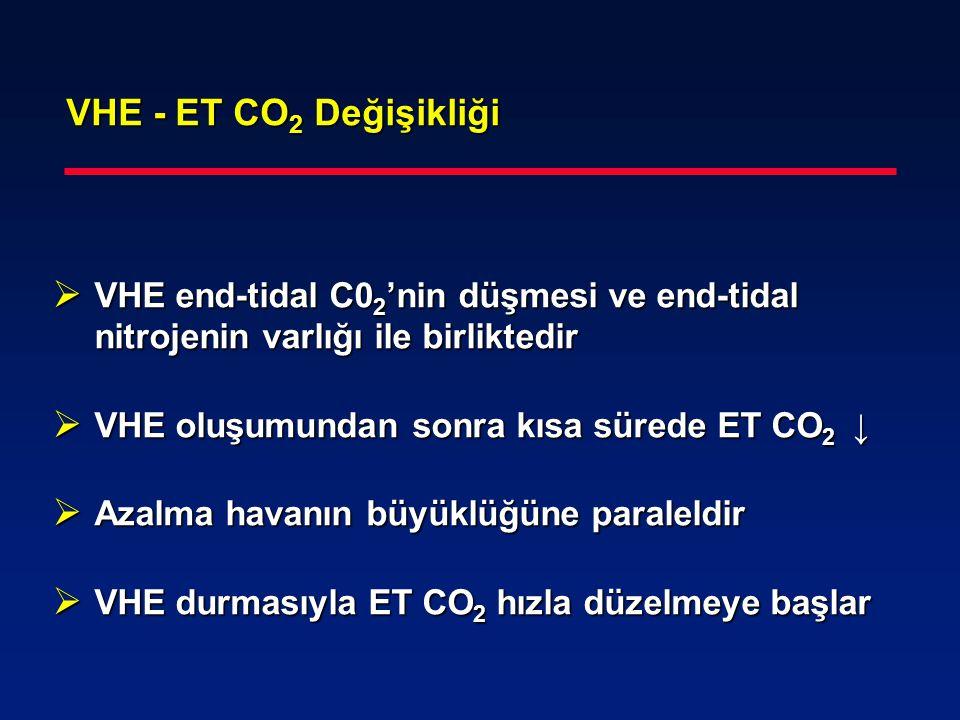 VHE - ET CO2 Değişikliği VHE end-tidal C02'nin düşmesi ve end-tidal nitrojenin varlığı ile birliktedir.