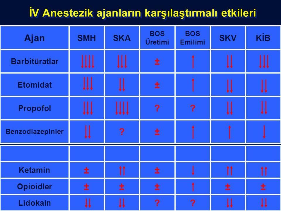 İV Anestezik ajanların karşılaştırmalı etkileri