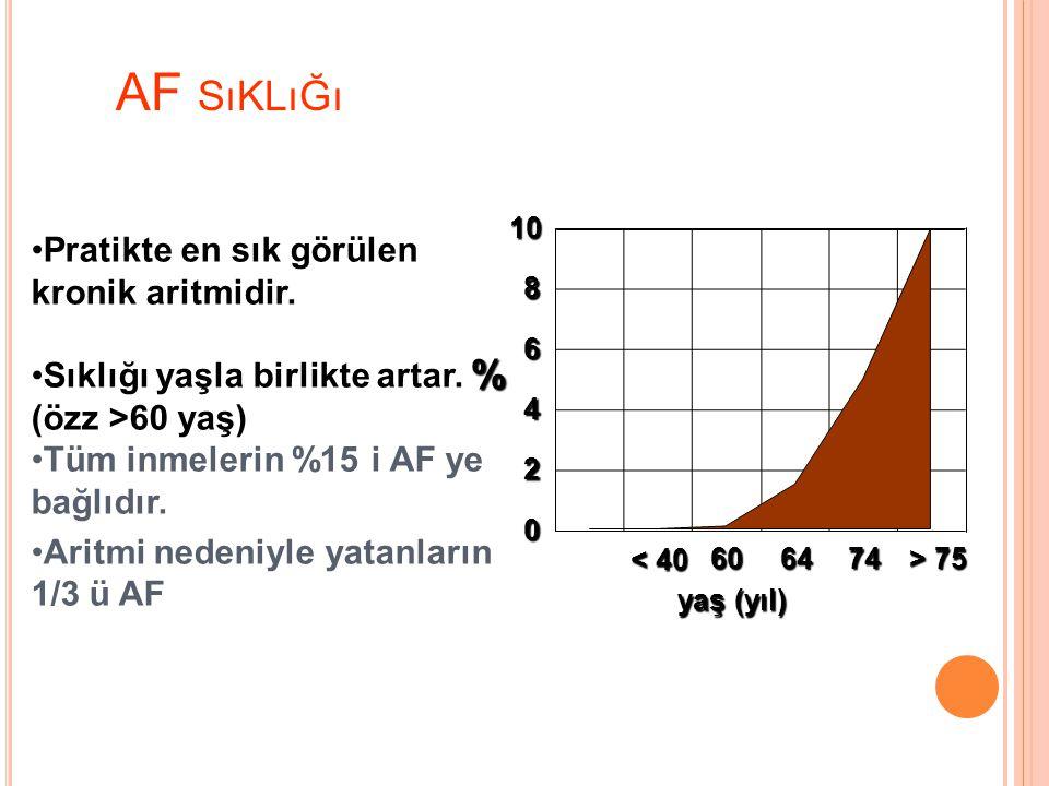 AF sıklığı % Pratikte en sık görülen kronik aritmidir.