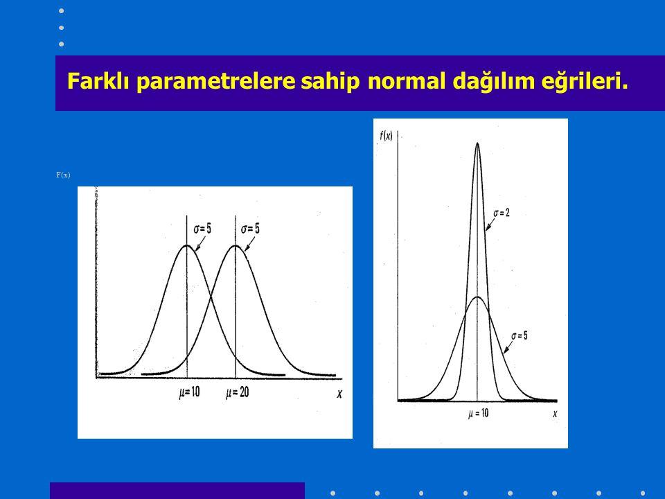 Farklı parametrelere sahip normal dağılım eğrileri.