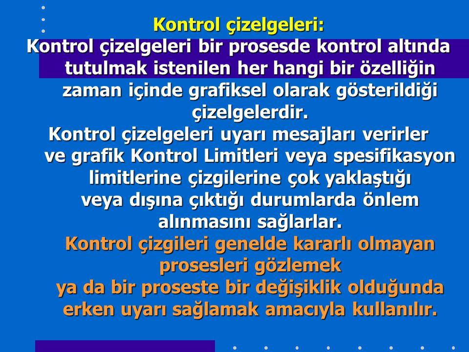 Kontrol çizelgeleri: