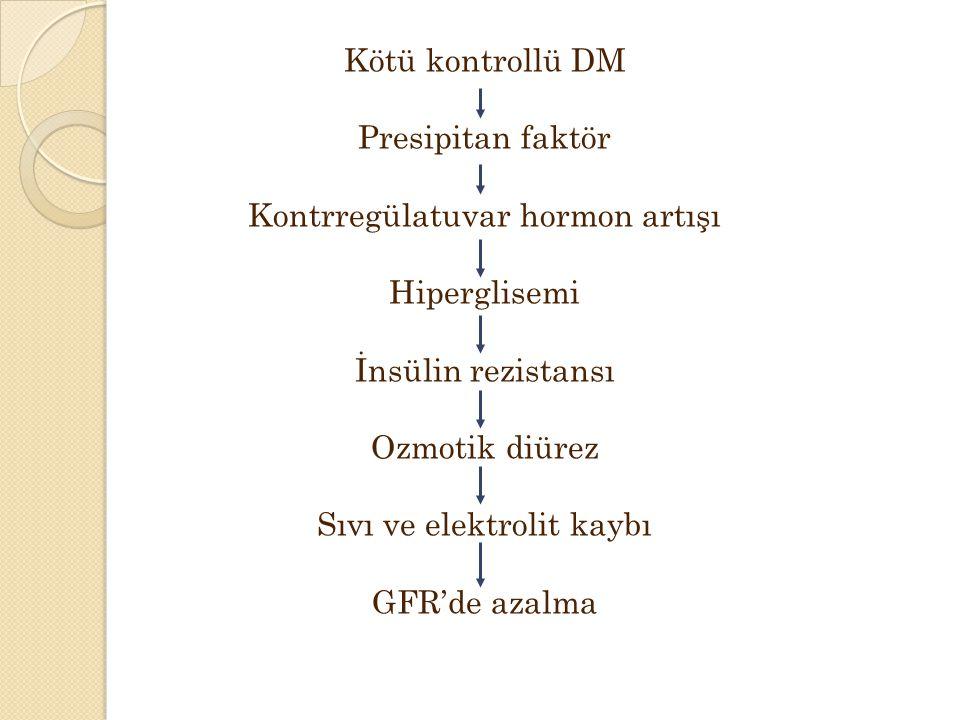 Kötü kontrollü DM Presipitan faktör Kontrregülatuvar hormon artışı Hiperglisemi İnsülin rezistansı Ozmotik diürez Sıvı ve elektrolit kaybı GFR'de azalma
