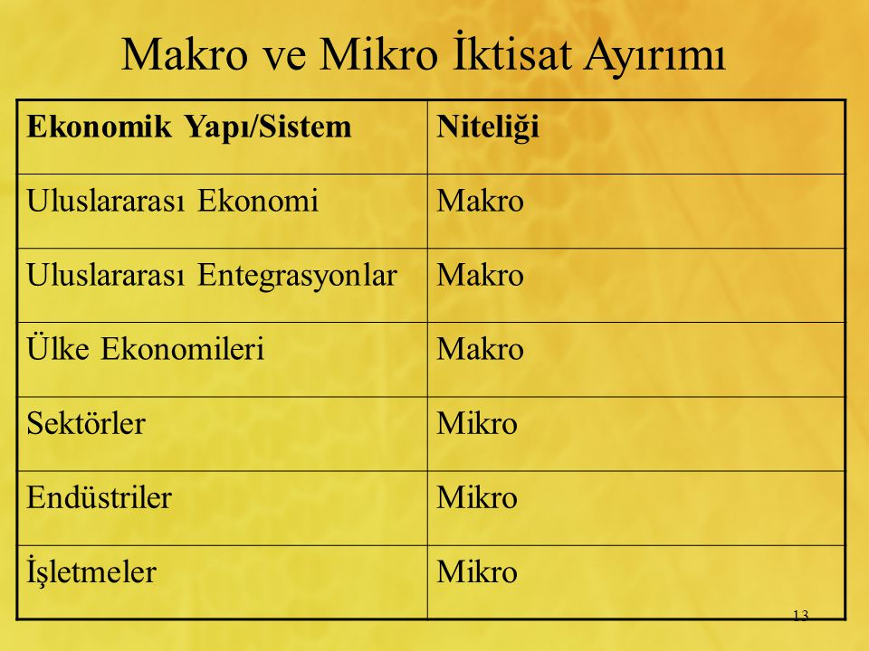 Makro ve Mikro İktisat Ayırımı