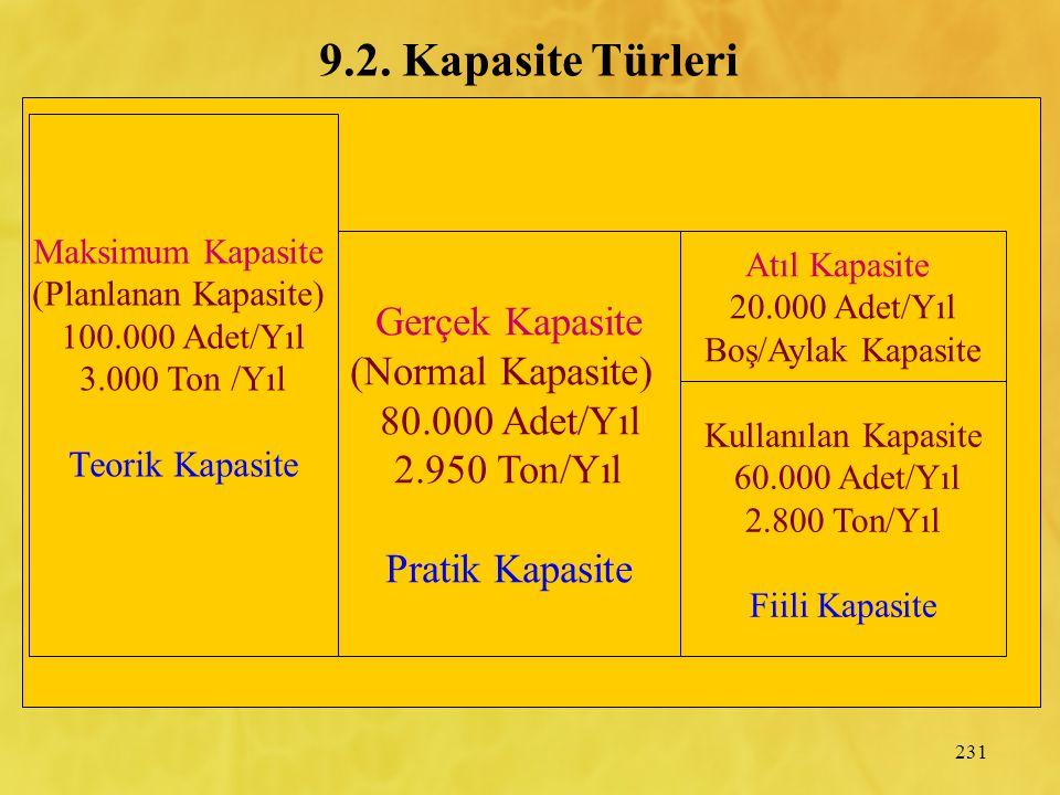 9.2. Kapasite Türleri Gerçek Kapasite (Normal Kapasite)