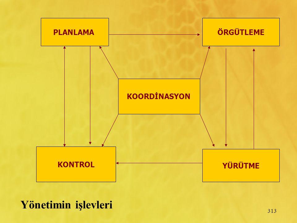 PLANLAMA ÖRGÜTLEME KOORDİNASYON KONTROL YÜRÜTME Yönetimin işlevleri